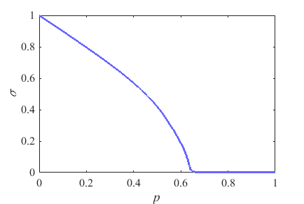 σ-p曲线